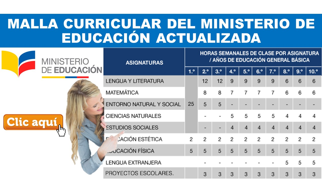 Malla curricular del Ministerio de Educación Actualizada