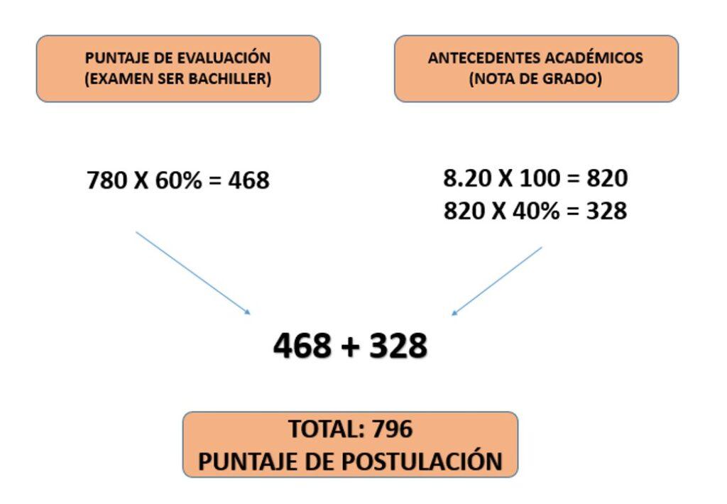 Como calcular el puntaje de postulación ser bachiller y su estructura
