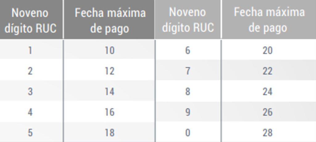 Como obtener el RISE en Ecuador-SRI