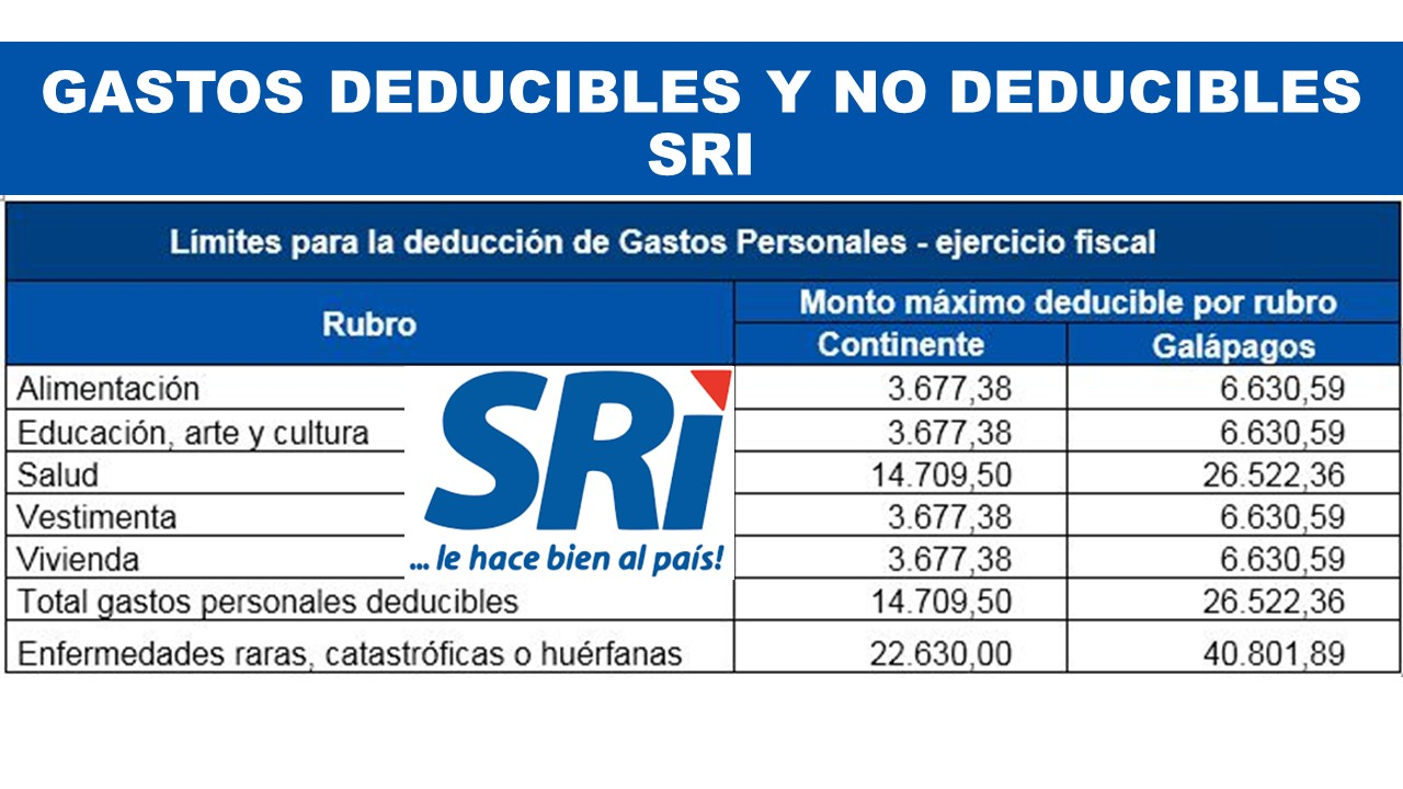 Gastos Deducibles y No Deducibles - SRI