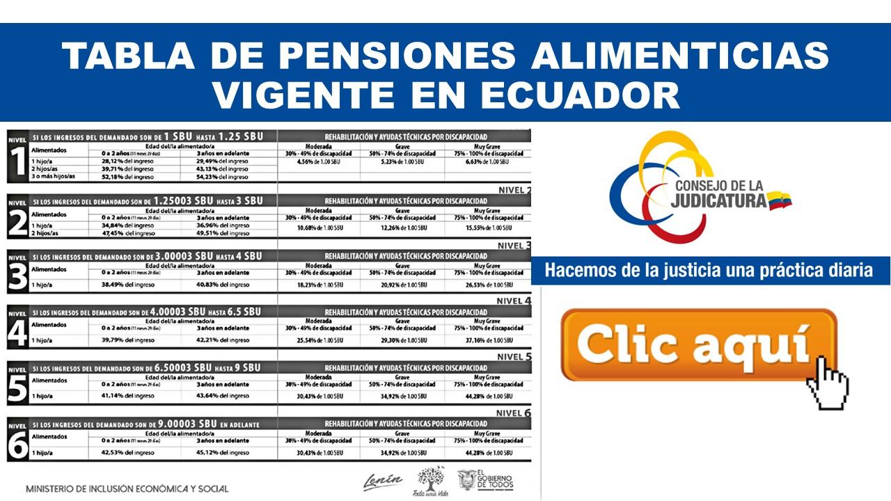 Tabla de Pensiones Alimenticias Vigente en Ecuador