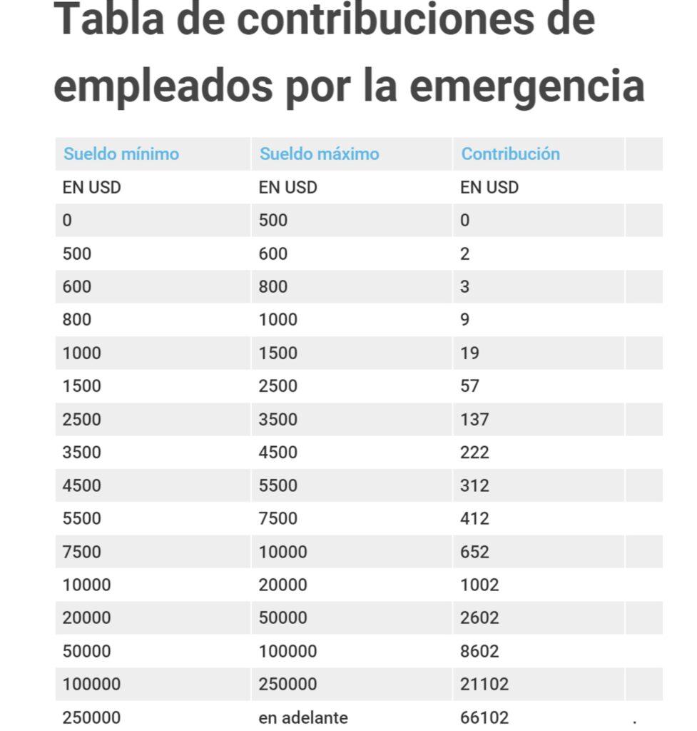 Tabla de aportes de ciudadanos por Emergencia Nacional