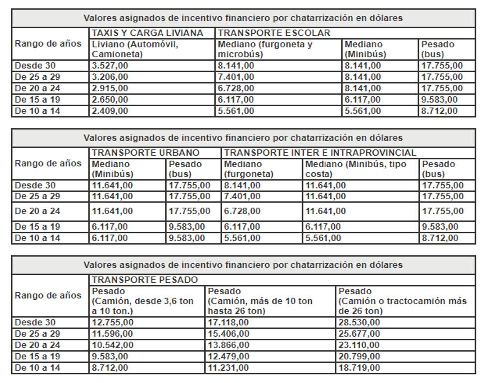 Proceso de Chatarrización de Vehículos en Ecuador – REQUISITOS