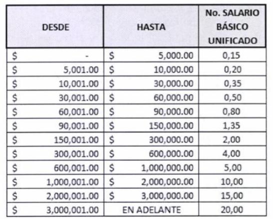 tabla de precios notarías ecuador 2020tarifas notariales ecuador 2020tasas notariales 2020 pdftarifas notariales 2020cuanto cuesta una promesa de compraventa en notaríatarifas notariales 2020 quitocuanto cuesta notariar un título de bachiller 2020