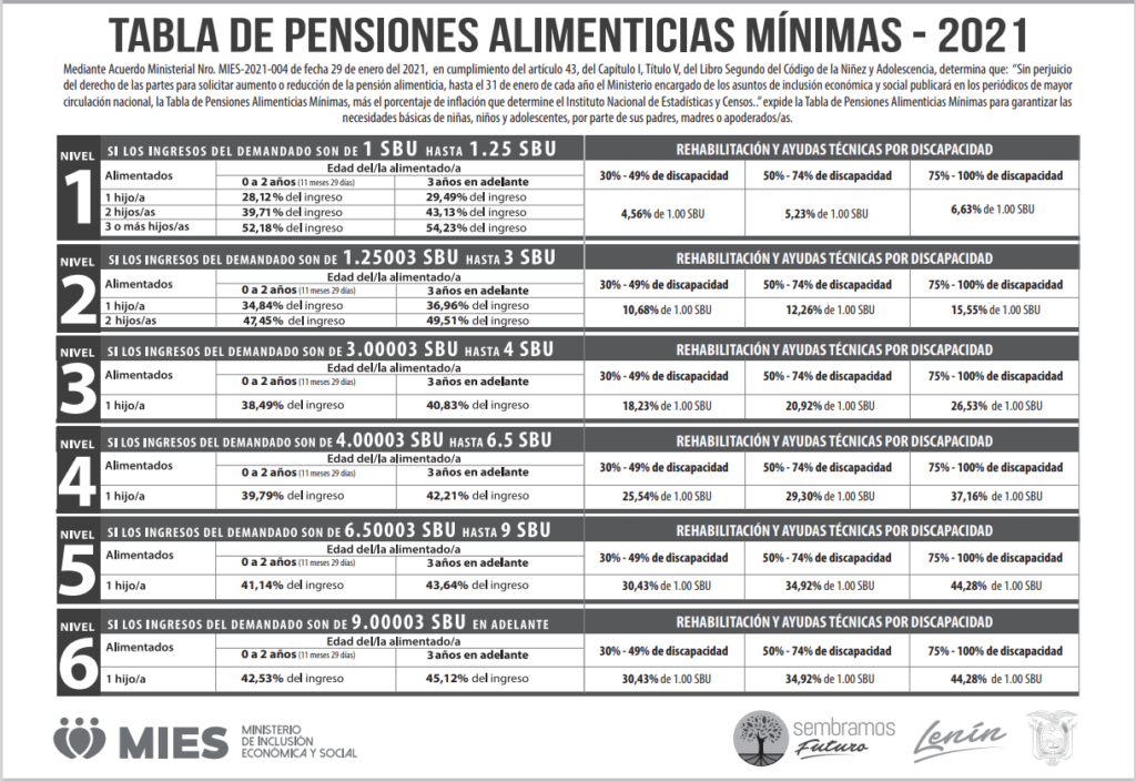 tabla de pensiones alimenticias 2020Ecuador tabla de pensiones alimenticias 2021tabla de pensiones alimenticias 2020 pdfCalcular tabla de pensiones alimenticias 2020 ecuador